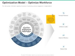 Optimization Model Optimize Workforce Reduce Risk Ppt Powerpoint Presentation Structure
