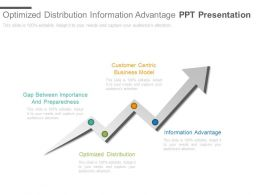 Optimized Distribution Information Advantage Ppt Presentation