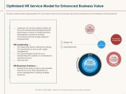 Optimized HR Service Model For Enhanced Business Value HR Service Delivery Ppt Background
