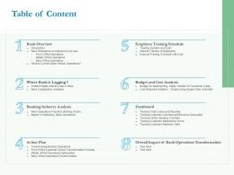 Optimizing Bank Operation Table Of Content Ppt Powerpoint Presentation Summary Backgrounds