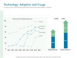 Optimizing Bank Operation Technology Adoption And Usage Ppt Powerpoint Presentation Images