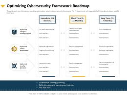 Optimizing Cybersecurity Framework Roadmap Security Program Ppt Design Ideas
