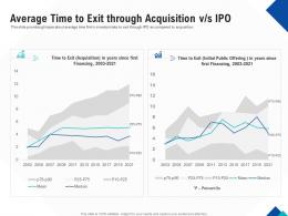 Optimizing Endgame Average Time To Exit Through Acquisition V S IPO Ppt Portfolio Examples