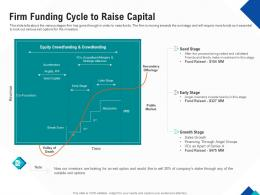 Optimizing Endgame Firm Funding Cycle To Raise Capital Ppt Powerpoint Template
