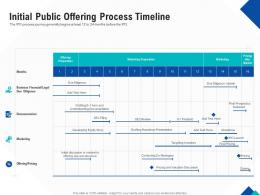 Optimizing Endgame Initial Public Offering Process Timeline Ppt Layouts Example