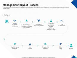 Optimizing Endgame Management Buyout Process Ppt Powerpoint Infographics