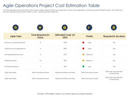 Optimizing Enhancing Team Agile Operations Project Cost Estimation Table Quality Ppts Icons