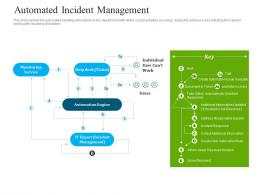 Optimizing It Services For Better Customer Retention Automated Incident Management Ppt Demonstration