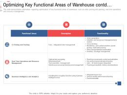 Optimizing Key Functional Areas Of Warehouse Contd Stock Inventory Management Ppt Professional
