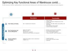 Optimizing Key Functional Areas Of Warehouse Contd Warehousing Logistics Ppt Portrait