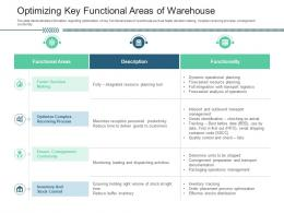 Optimizing Key Functional Areas Of Warehouse Inventory Management System Ppt Download