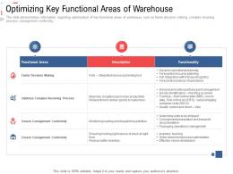 Optimizing Key Functional Areas Of Warehouse Stock Inventory Management Ppt Mockup