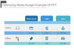 Optimizing Media Budget Example Of Ppt