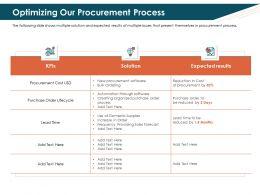Optimizing Our Procurement Process Bulk Ppt Powerpoint Presentation File