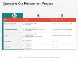 Optimizing Our Procurement Process Domestic Supplier Ppt Powerpoint Presentation Inspiration Slide Portrait
