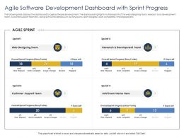 Optimizing Tasks And Enhancing Development Dashboard With Sprint Progress Ppts Slides