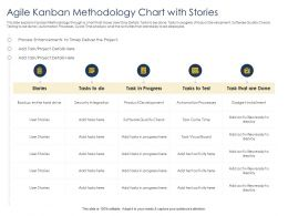 Optimizing Tasks And Enhancing Team Agile Kanban Methodology Chart With Stories Ppts Slides