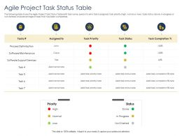 Optimizing Tasks And Enhancing Team Agile Project Task Status Table Maintenance Ppts Rules