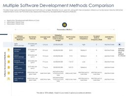 Optimizing Tasks And Multiple Software Development Methods Comparison Ppts Microsoft