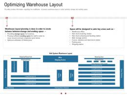 Optimizing Warehouse Layout Warehousing Logistics Ppt Professional
