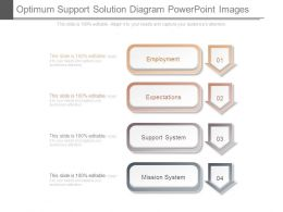 Optimum Support Solution Diagram Powerpoint Images