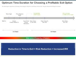 Optimum Time Duration For Choosing A Profitable Exit Option Ppt Powerpoint Presentation