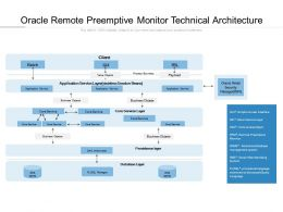Oracle Remote Preemptive Monitor Technical Architecture