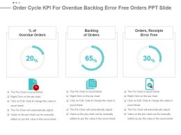 Order Cycle Kpi For Overdue Backlog Error Free Orders Ppt Slide
