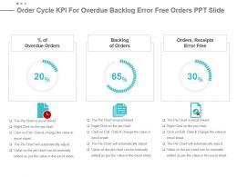 Order Cycle Kpi For Overdue Backlog Error Free Orders Ppt Slide