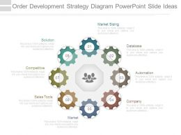 Order Development Strategy Diagram Powerpoint Slide Ideas