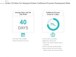 Order Fill Rate For Delayed Orders Fulfilment Process Powerpoint Slide