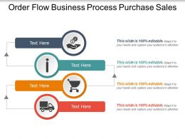 Order Flow Business Process Purchase Sales