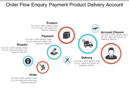 Order Flow Enquiry Payment Product Delivery Account