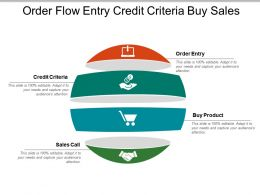 Order Flow Entry Credit Criteria Buy Sales