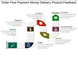 Order Flow Payment Money Delivery Product Feedback