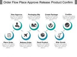 Order Flow Place Approve Release Product Confirm