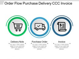 Order Flow Purchase Delivery Ccc Invoice