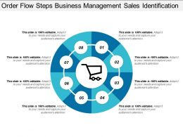 Order Flow Steps Business Management Sales Identification