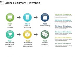 Order Fulfillment Flowchart Ppt Images