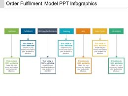 Order Fulfillment Model Ppt Infographics