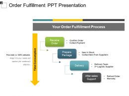Order Fulfillment Ppt Presentation