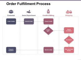 Order Fulfillment Process Ppt Ideas