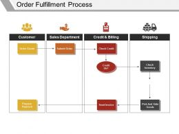 Order Fulfillment Process Presentation Ideas