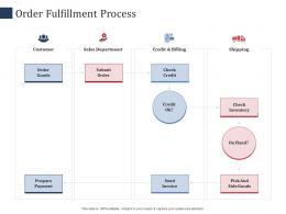 Order Fulfillment Process SCM Performance Measures Ppt Elements