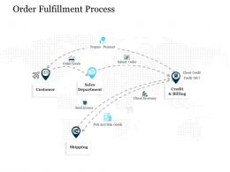Order Fulfillment Process Stages Of Supply Chain Management Ppt Model Microsoft