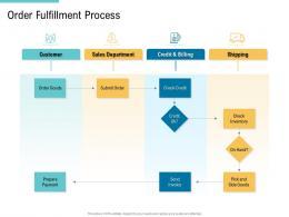 Order Fulfillment Process Supply Chain Management And Procurement Ppt Portrait