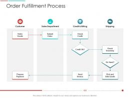 Order Fulfillment Process Supply Chain Management Architecture Ppt Infographics