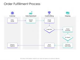 Order Fulfillment Process Supply Chain Management Solutions Ppt Structure