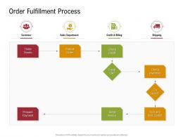 Order Fulfillment Process Sustainable Supply Chain Management Ppt Topics