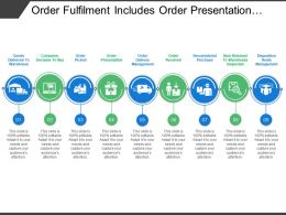 order_fulfilment_includes_order_presentation_Slide01